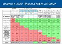 Подробнее: Инкотермс 2020